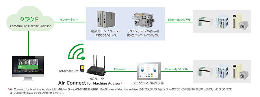 EcoStruxure Machine Advisor 基本構成