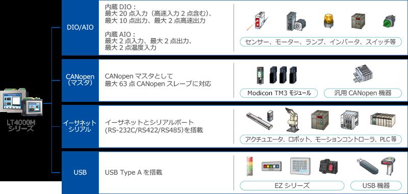 LT4000Mシリーズ システム構成図
