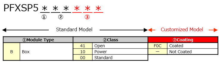 SP5000 Series Lineup / Specifications