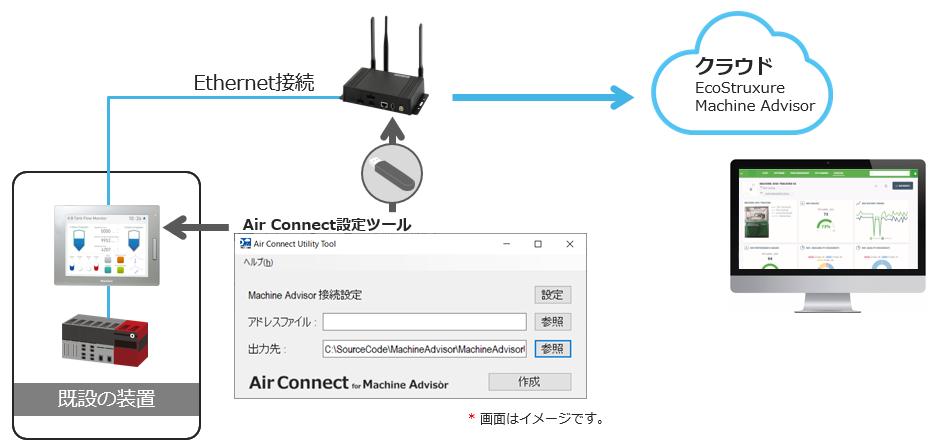 Air Connect for Machine Advisorイメージ