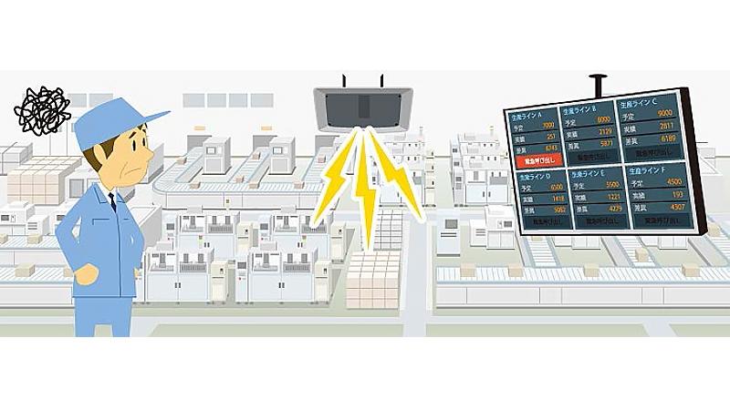 音声付きアンドンシステムなら、視覚・聴覚で、すばやく情報をキャッチ!